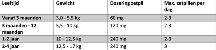 Dosis zetpil paracetamol per leeftijd